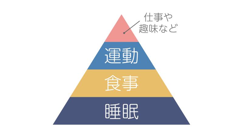 健康管理のピラミッド