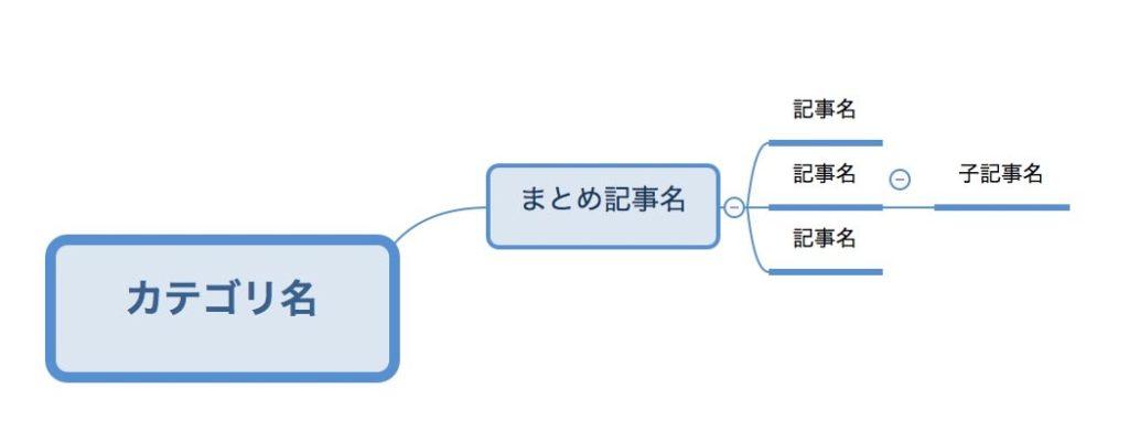 マインドマップ作成例1