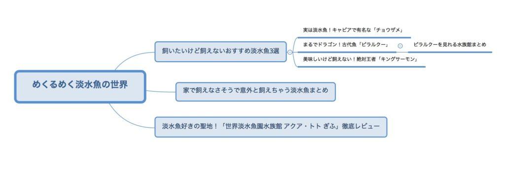マインドマップ作成例2