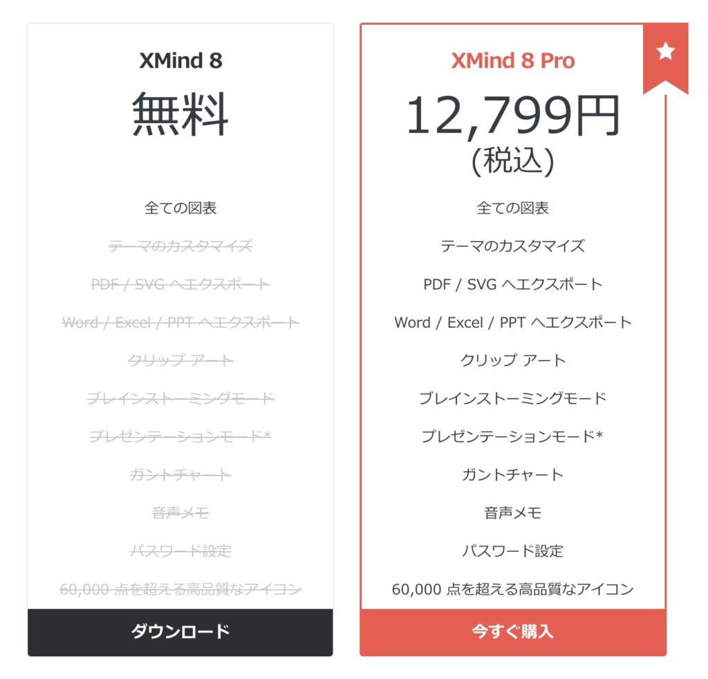 Xmind「無料版」と「有料版」の機能差