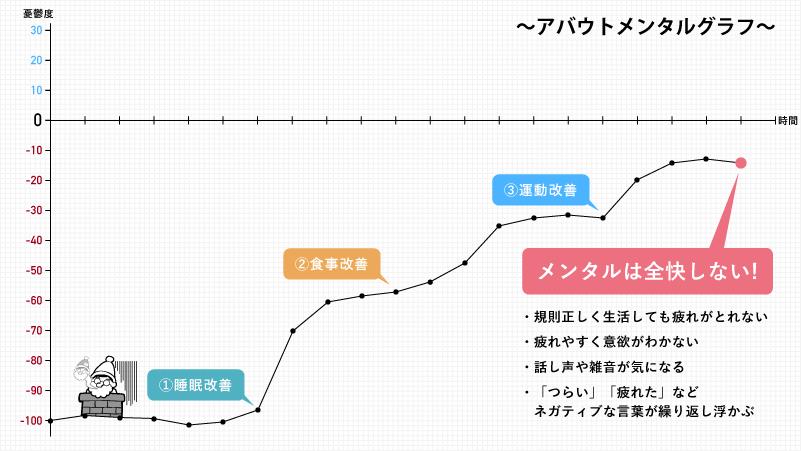 メンタルグラフの推移。「睡眠・食事・運動」の改善だけではメンタルは全快しない