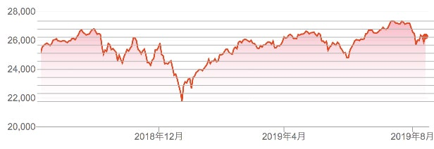 ダウ平均株価チャートを10分割