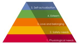 マズローの自己実現理論モデル(Maslow's hierarchy of needs)