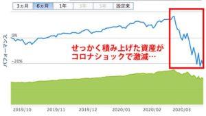 楽天・全米株式インデックス・ファンド2019年10月〜2020年3月の基準価格推移