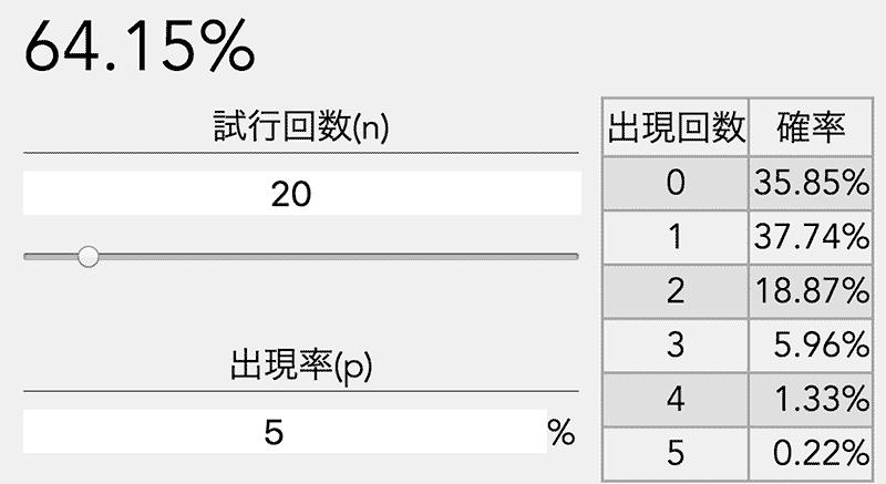 排出率5%ガチャの確率計算