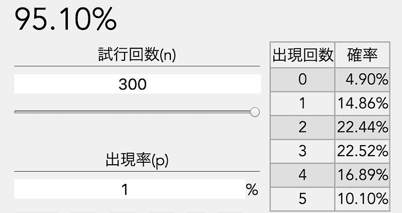 排出率1%ガチャの確率計算