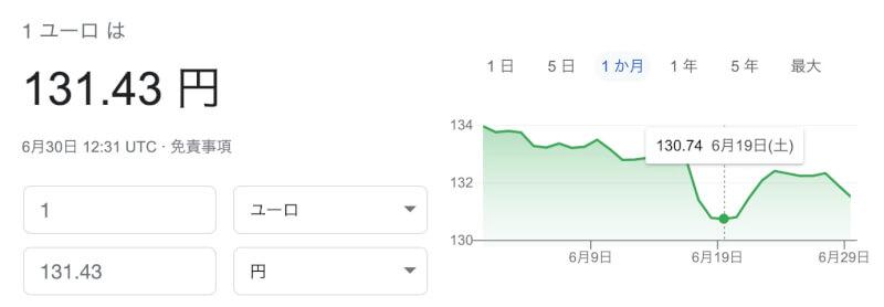 6月のユーロ円