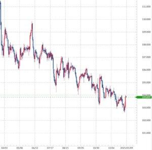 2020年4月からのドル円チャート