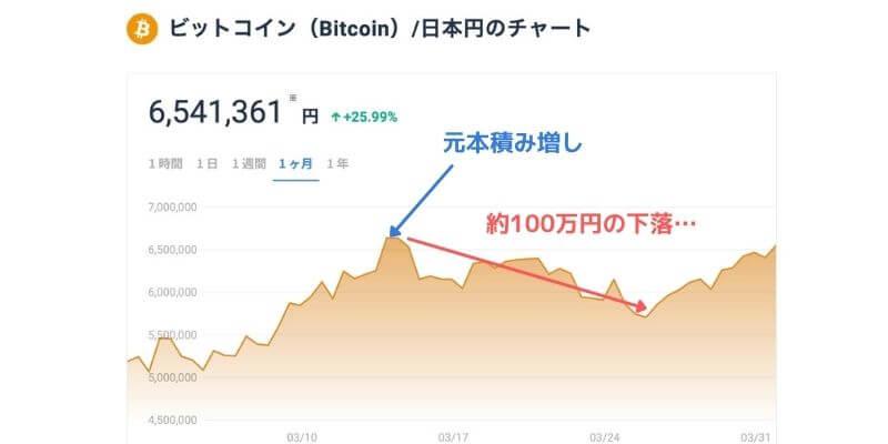 ビットコイン2021年3月チャート