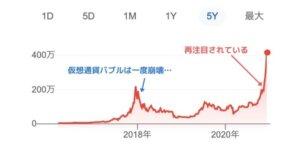 ビットコイン5年チャート