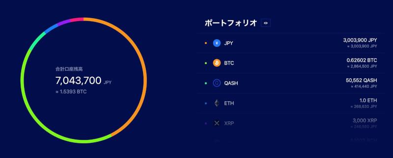仮想通貨のポートフォリオ