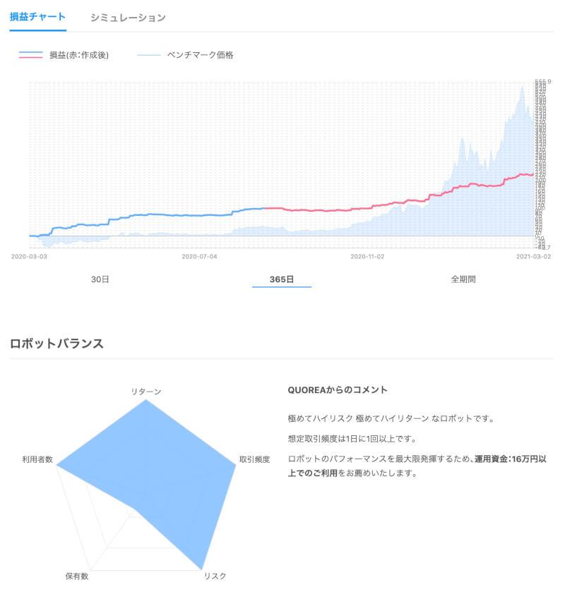 「A558万円・7連続エントリー」のグラフ