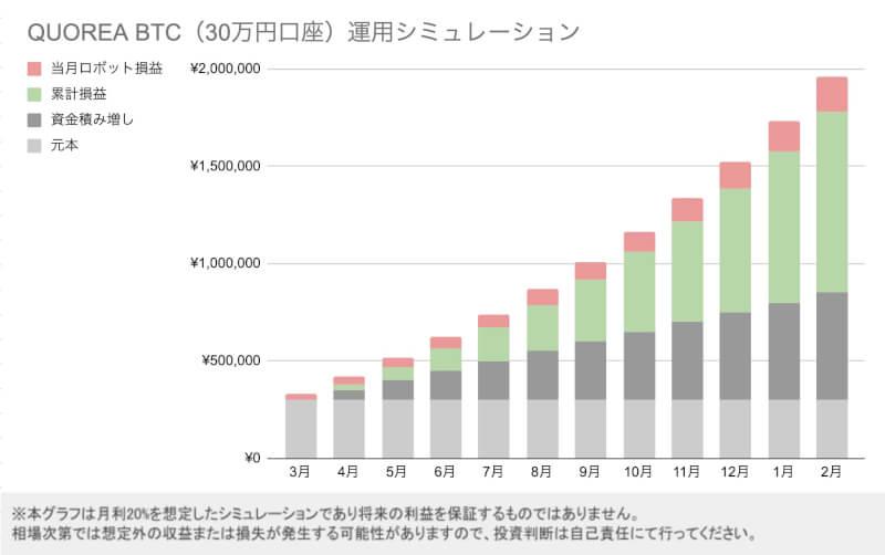 QUOREA(クオレア)BTC30万口座シミュレーション